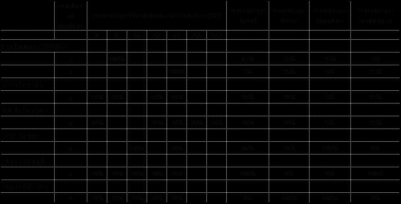 IO Profiles